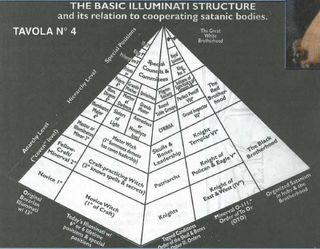 Illuminati_pyramid_structure